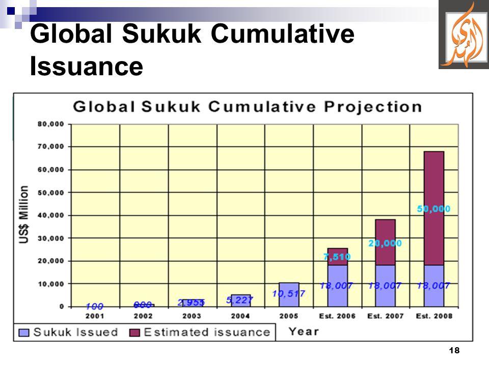 18 Global Sukuk Cumulative Issuance