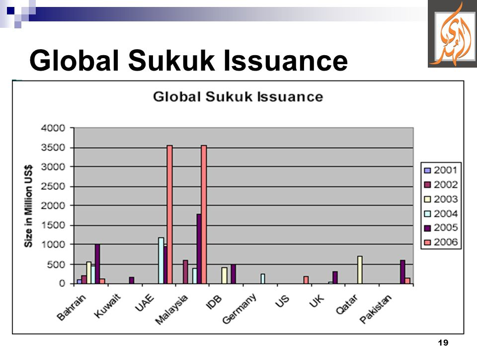 19 Global Sukuk Issuance