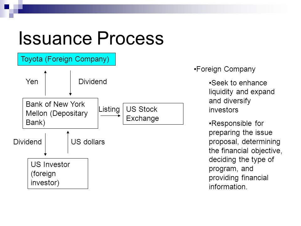 Issuance Process US Investor (foreign investor) US dollars Bank of New York Mellon (Depositary Bank) US Stock Exchange Listing YenDividend Foreign Company Seek to enhance liquidity and expand and diversify investors Responsible for preparing the issue proposal, determining the financial objective, deciding the type of program, and providing financial information.