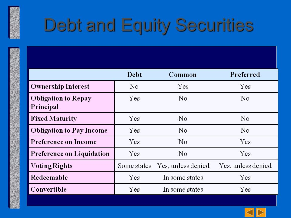 Debt and Equity Securities