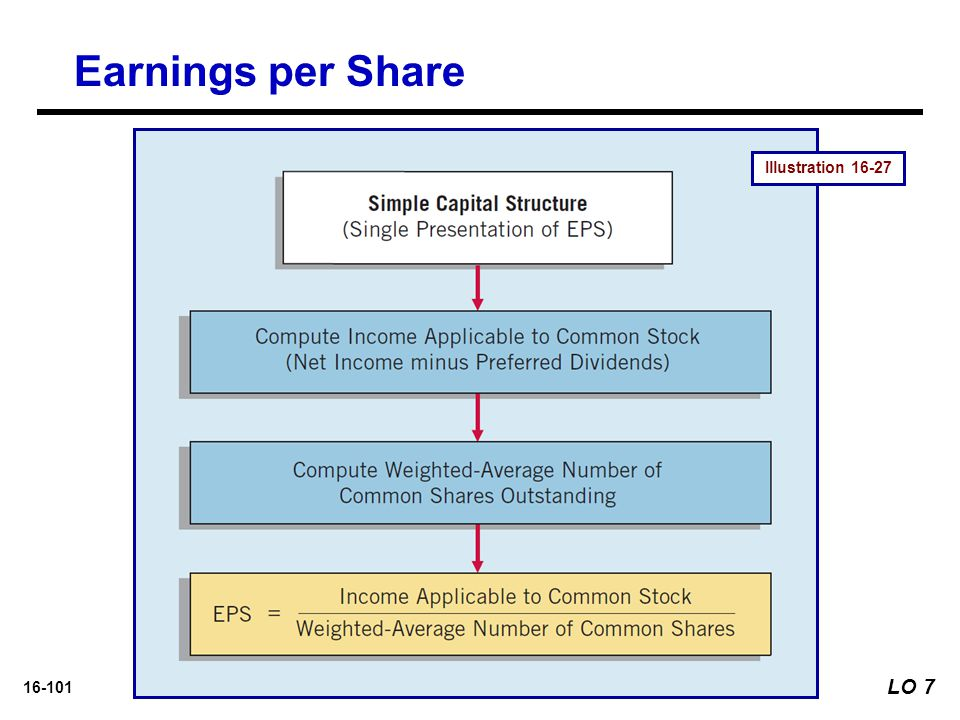 16-101 Illustration 16-27 Earnings per Share LO 7