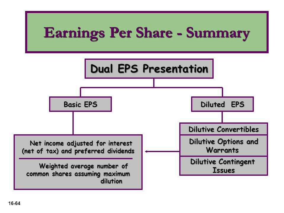16-64 Dual EPS Presentation Basic EPS Diluted EPS Dilutive Convertibles Dilutive Options and Warrants Dilutive Contingent Issues Net income adjusted f