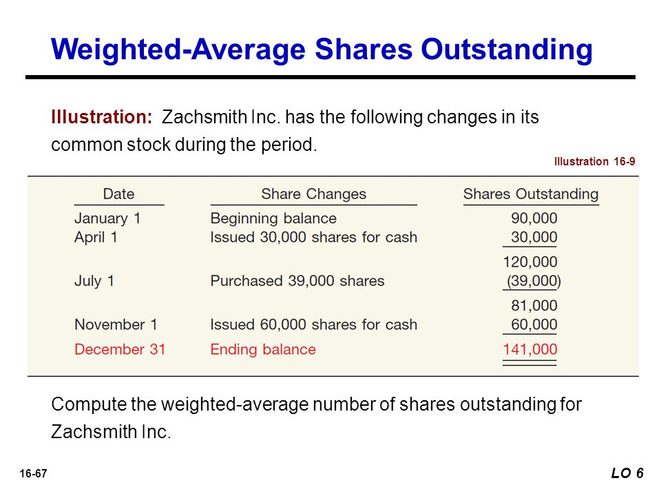 16-67 Illustration: Zachsmith Inc. has the following changes in its common stock during the period. Illustration 16-9 Compute the weighted-average num
