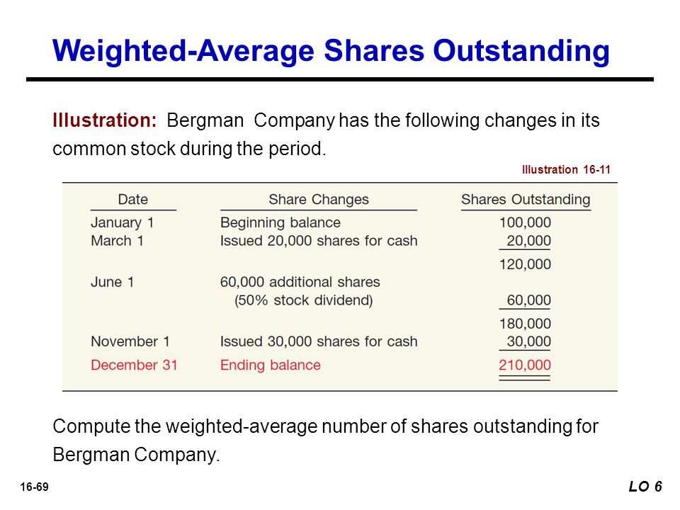 16-69 Illustration: Bergman Company has the following changes in its common stock during the period. Illustration 16-11 Compute the weighted-average n