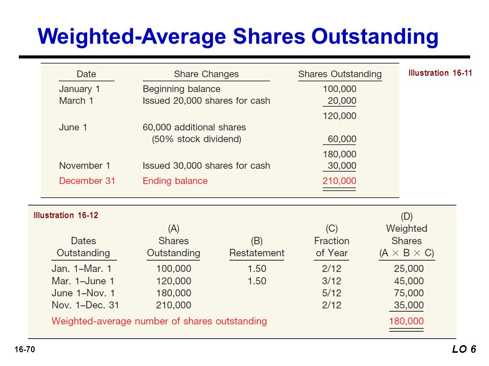 16-70 LO 6 Illustration 16-11 Illustration 16-12 Weighted-Average Shares Outstanding