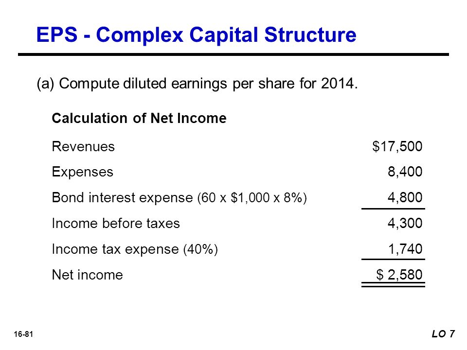 16-81 (a) Compute diluted earnings per share for 2014. Calculation of Net Income Revenues$17,500 Expenses8,400 Bond interest expense (60 x $1,000 x 8%
