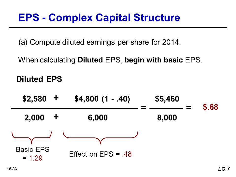 16-83 $2,580 2,000 = $.68 Diluted EPS + $4,800 (1 -.40) 6,000 Basic EPS = 1.29 $5,460 8,000 = Effect on EPS =.48 + EPS - Complex Capital Structure LO