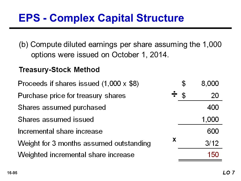 16-95 Treasury-Stock Method ÷ (b) Compute diluted earnings per share assuming the 1,000 options were issued on October 1, 2014. x EPS - Complex Capita