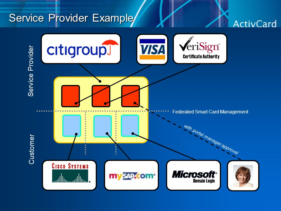 Service Provider Example Federated Smart Card Management Service Provider Customer Domain Login Virtual Private Networking with portal manager approval Certificate Authority