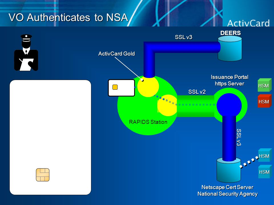 VO Authenticates to NSA DEERS Netscape Cert Server National Security Agency HSM HSM HSM HSM RAPIDS Station Issuance Portal https Server SSL v3 SSL v2 SSL v3 ActivCard Gold