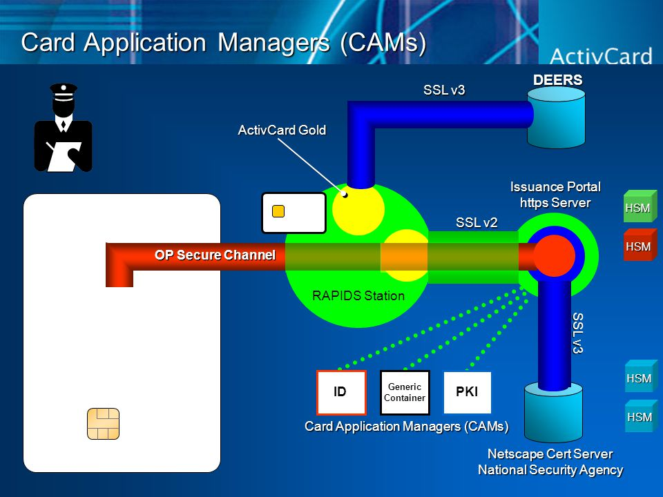 Card Application Managers (CAMs) DEERS Netscape Cert Server National Security Agency RAPIDS Station Issuance Portal https Server HSM HSM HSM HSM Card Application Managers (CAMs) ID Generic Container PKI SSL v3 SSL v2 SSL v3 OP Secure Channel ActivCard Gold