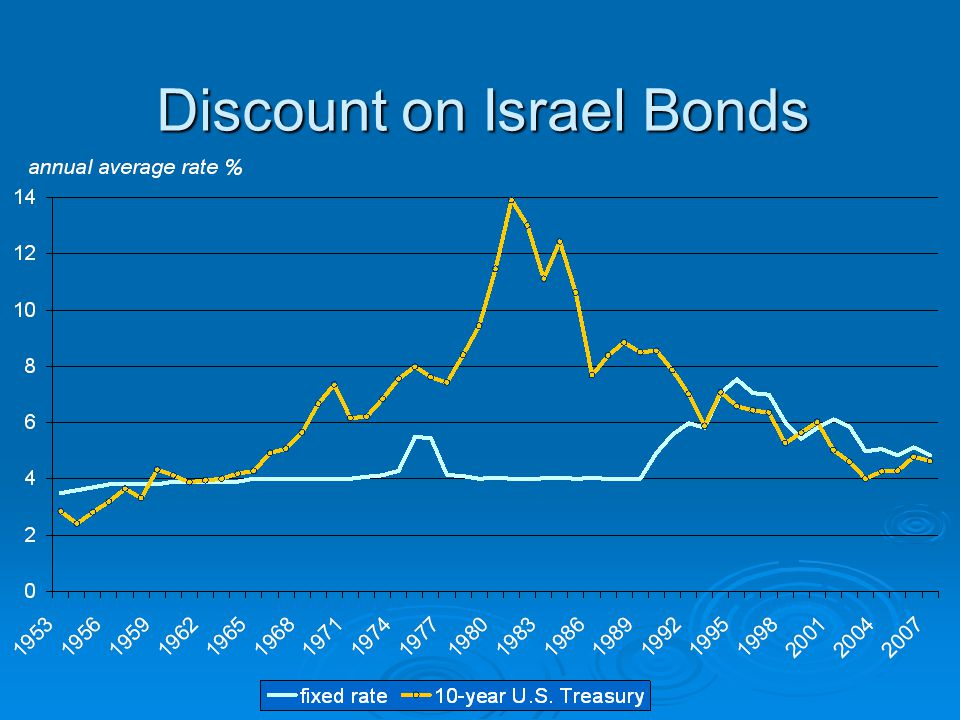 Discount on Israel Bonds