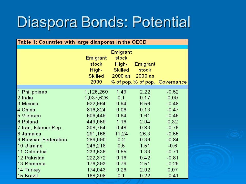 Diaspora Bonds: Potential
