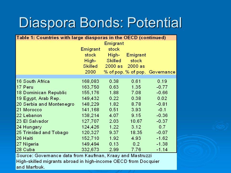 Diaspora Bonds: Potential Diaspora Bonds: Potential