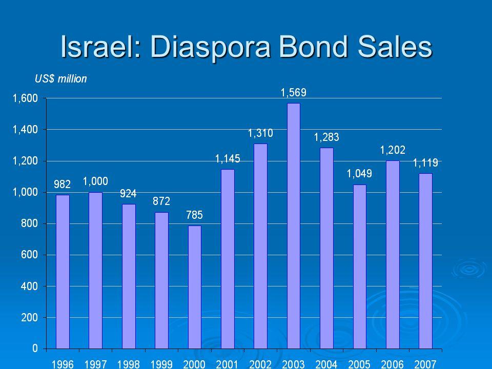 Israel: Diaspora Bond Sales