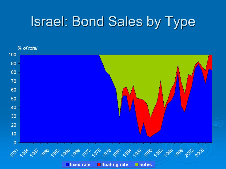 Israel: Bond Sales by Type Fixed rate Floating rate Notes
