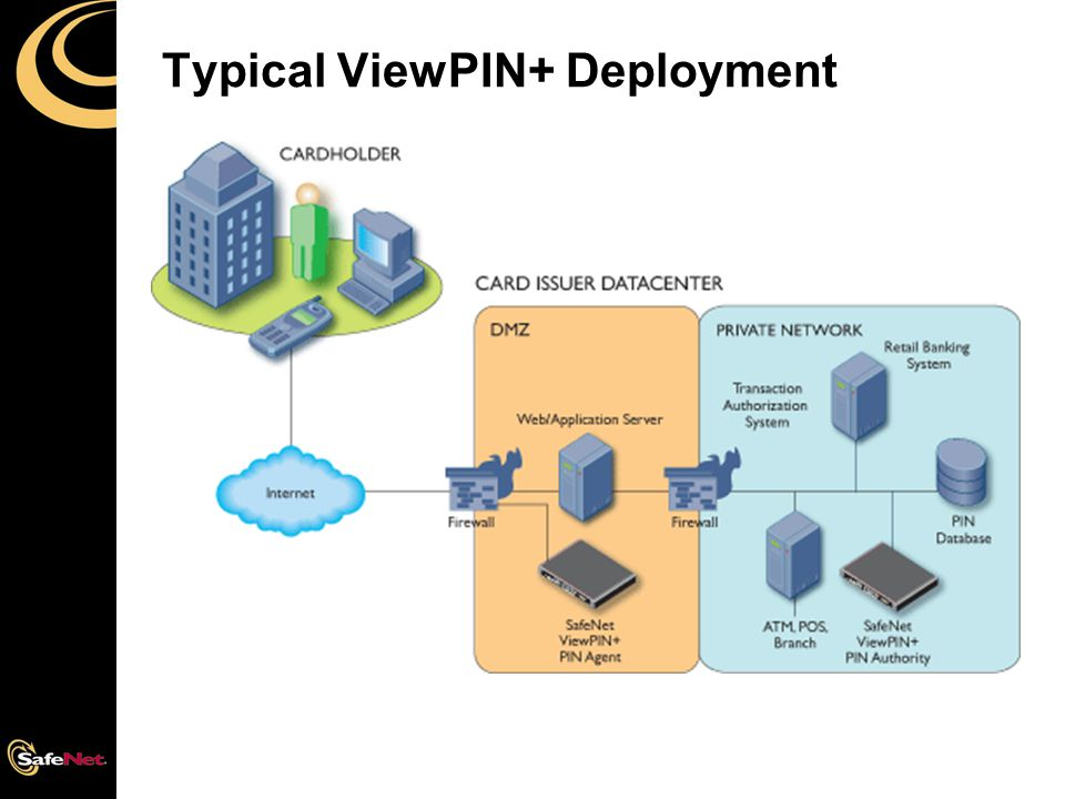 Typical ViewPIN+ Deployment