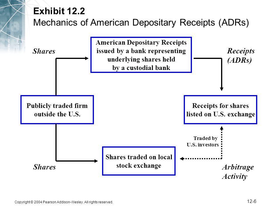 Copyright © 2004 Pearson Addison-Wesley. All rights reserved. 12-6 Exhibit 12.2 Mechanics of American Depositary Receipts (ADRs) American Depositary R