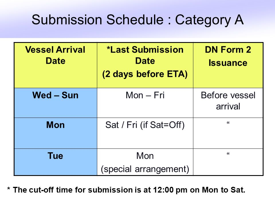 Submission Schedule : Category A Vessel Arrival Date *Last Submission Date (2 days before ETA) DN Form 2 Issuance Wed – SunMon – FriBefore vessel arrival MonSat / Fri (if Sat=Off) TueMon (special arrangement) * The cut-off time for submission is at 12:00 pm on Mon to Sat.