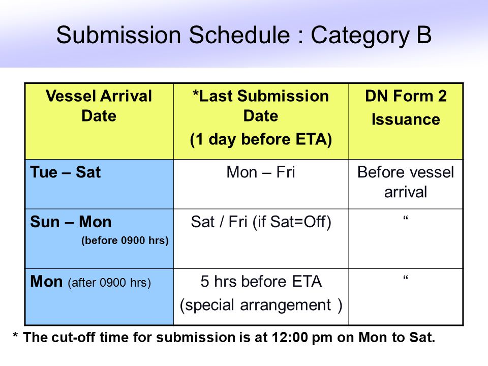 Submission Schedule : Category B Vessel Arrival Date *Last Submission Date (1 day before ETA) DN Form 2 Issuance Tue – SatMon – FriBefore vessel arrival Sun – Mon (before 0900 hrs) Sat / Fri (if Sat=Off) Mon (after 0900 hrs) 5 hrs before ETA (special arrangement ) * The cut-off time for submission is at 12:00 pm on Mon to Sat.