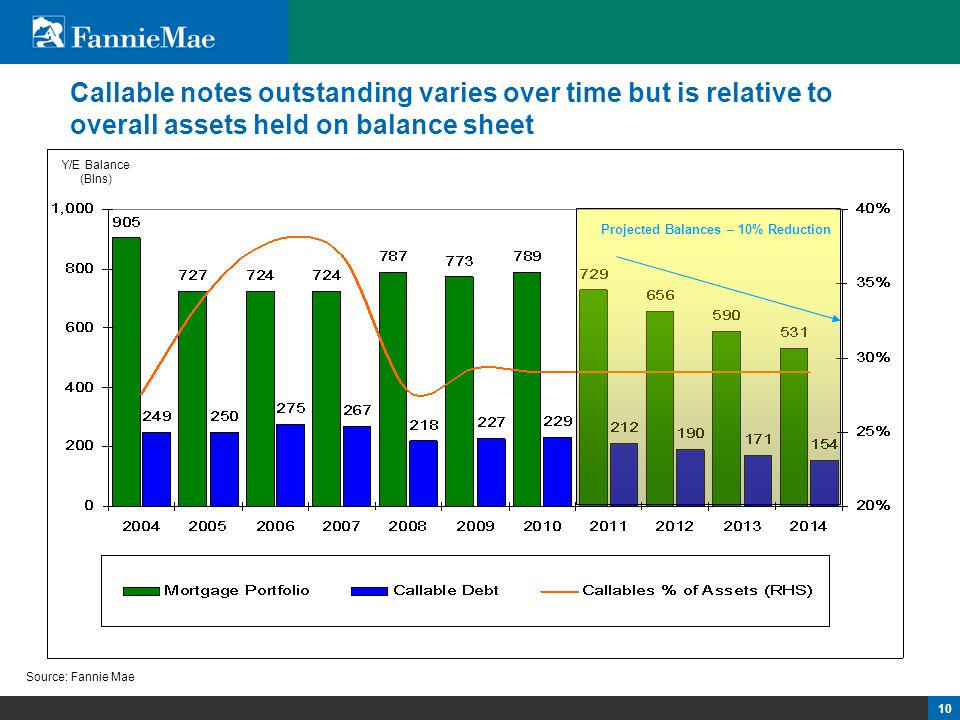 10 Callable notes outstanding varies over time but is relative to overall assets held on balance sheet Source: Fannie Mae Y/E Balance (Blns) Projected