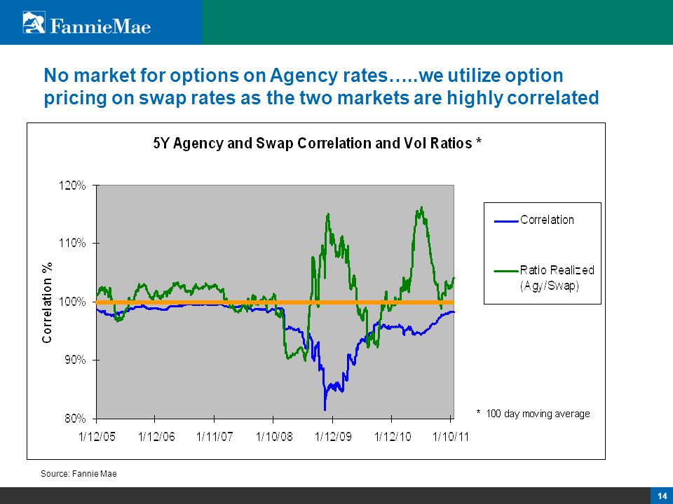14 No market for options on Agency rates…..we utilize option pricing on swap rates as the two markets are highly correlated Source: Fannie Mae