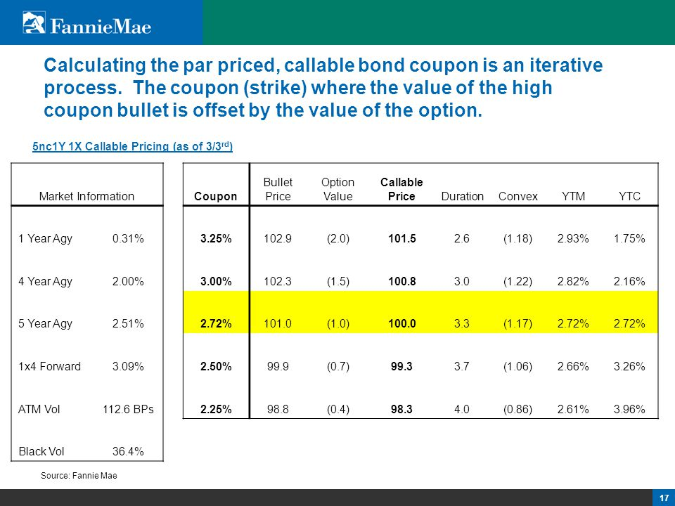 17 Calculating the par priced, callable bond coupon is an iterative process. The coupon (strike) where the value of the high coupon bullet is offset b