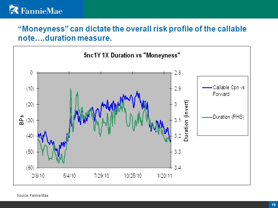 "19 ""Moneyness"" can dictate the overall risk profile of the callable note….duration measure. Source: Fannie Mae"