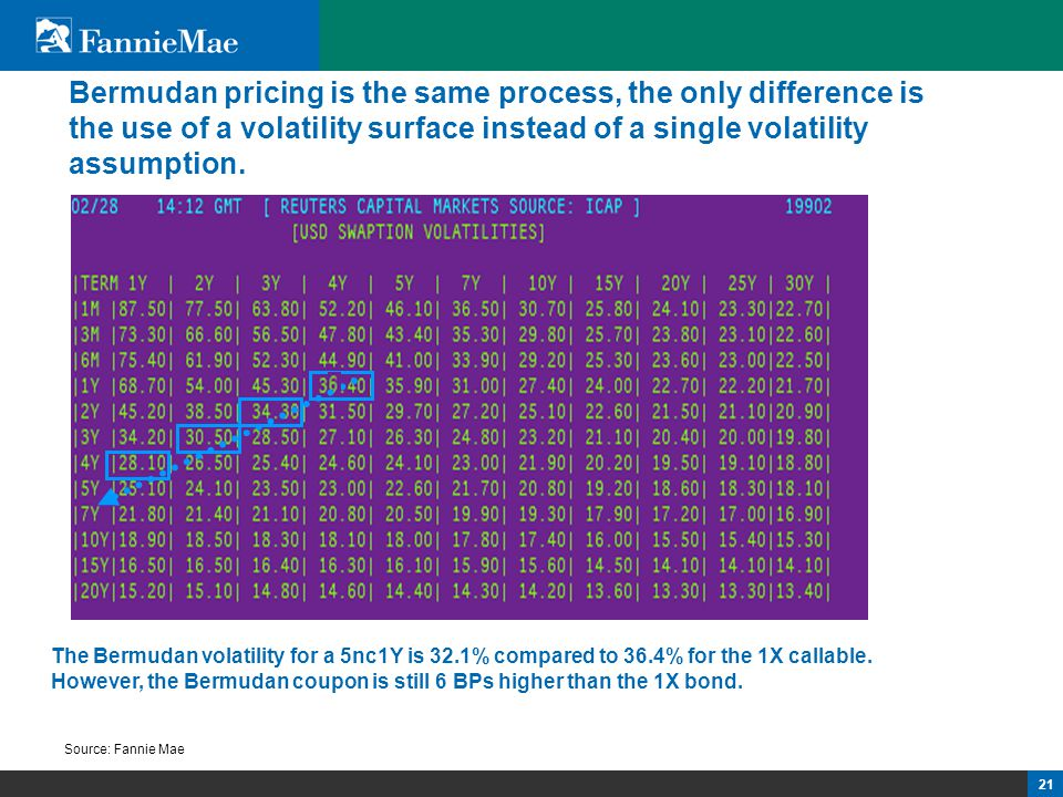 21 Bermudan pricing is the same process, the only difference is the use of a volatility surface instead of a single volatility assumption. Source: Fan
