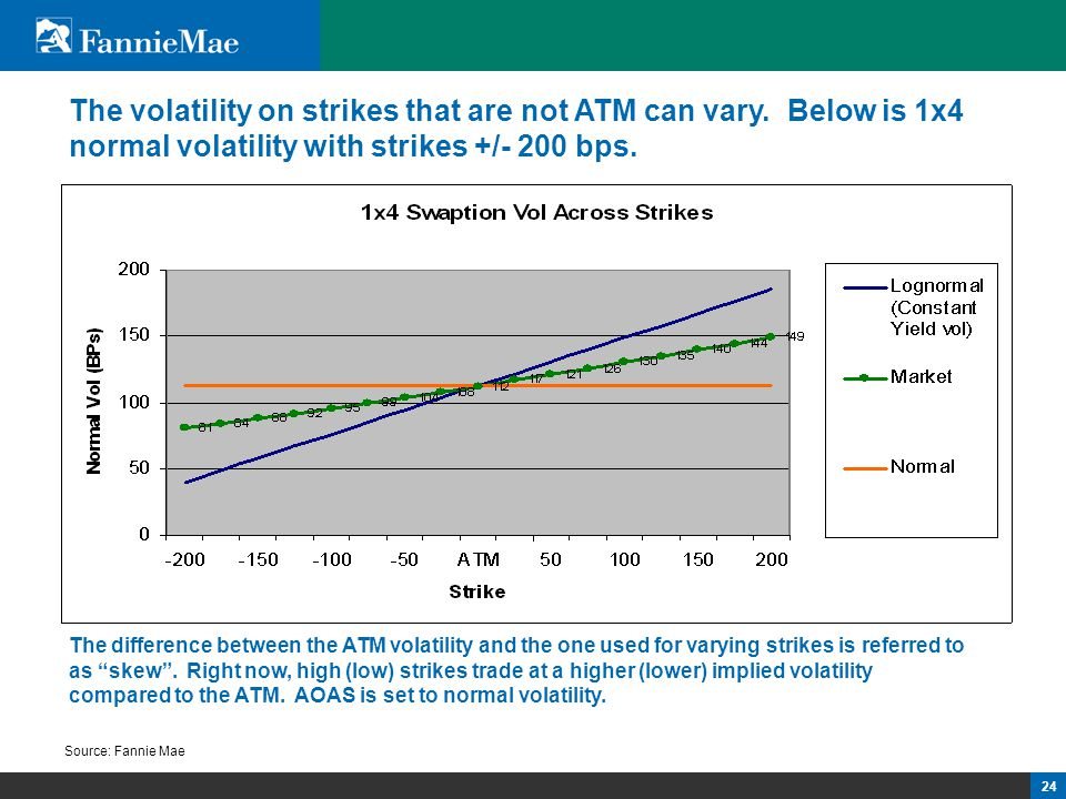 24 The volatility on strikes that are not ATM can vary. Below is 1x4 normal volatility with strikes +/- 200 bps. Source: Fannie Mae The difference bet