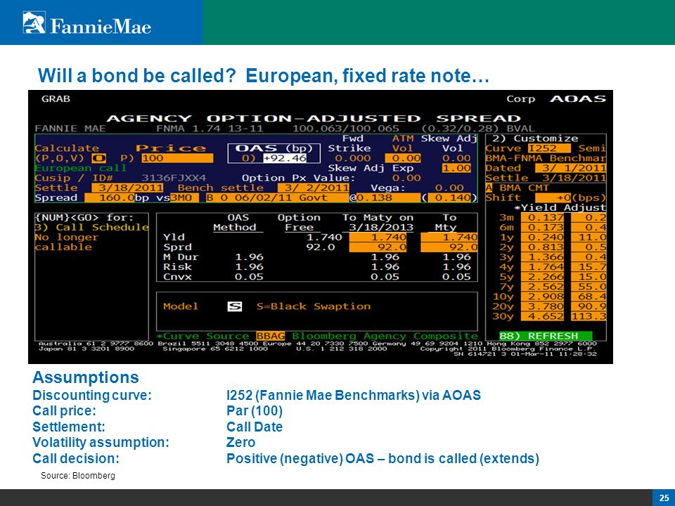 25 Will a bond be called? European, fixed rate note… Source: Bloomberg Assumptions Discounting curve: I252 (Fannie Mae Benchmarks) via AOAS Call price