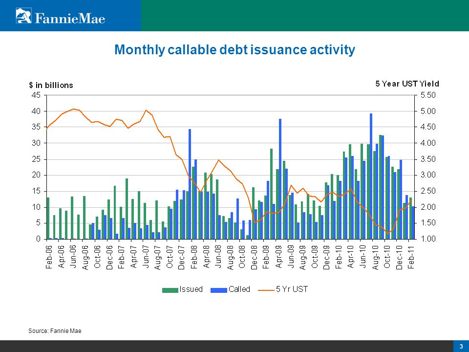 3 3 3 Monthly callable debt issuance activity Source: Fannie Mae