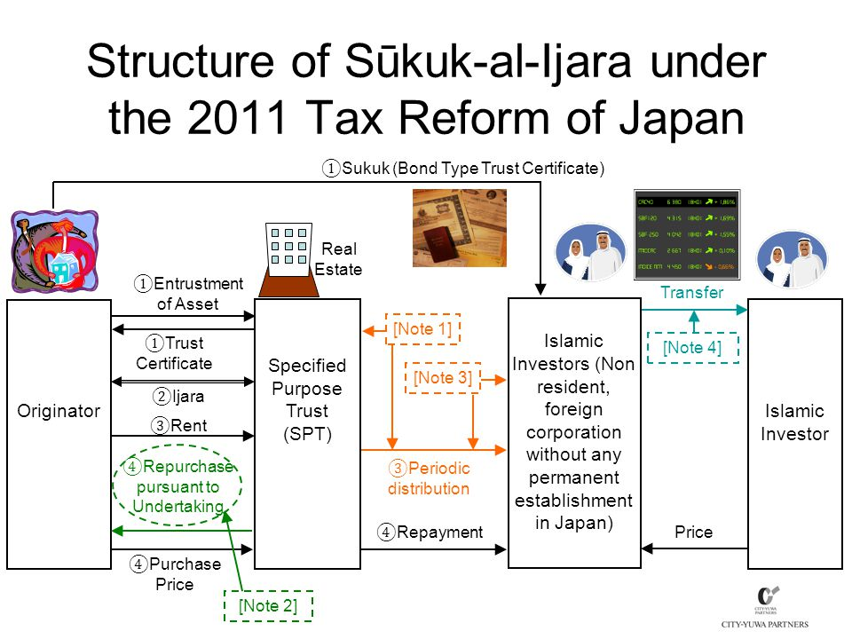 ④ Purchase Price Structure of Sūkuk-al-Ijara under the 2011 Tax Reform of Japan Specified Purpose Trust (SPT) [Note 1] ① Sukuk (Bond Type Trust Certificate) Originator ① Entrustment of Asset ③ Rent Islamic Investors (Non resident, foreign corporation without any permanent establishment in Japan) ② Ijara ④ Repurchase pursuant to Undertaking [Note 3] ④ Repayment Islamic Investor Transfer Price [Note 4] Real Estate ③ Periodic distribution ① Trust Certificate [Note 2]