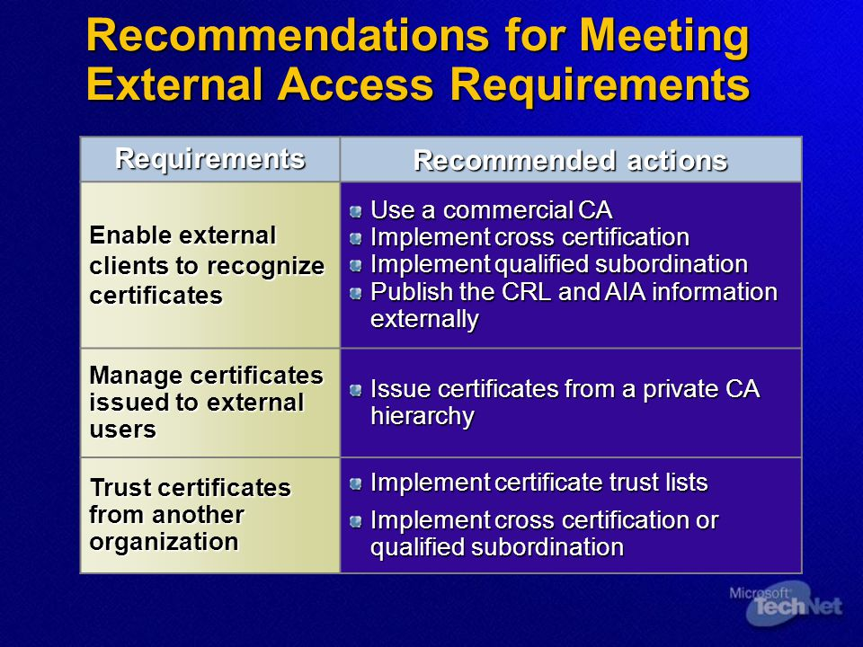 Recommendations for Meeting External Access Requirements Requirements Recommended actions Enable external clients to recognize certificates Use a comm