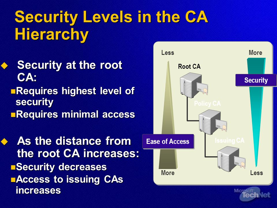 Security Levels in the CA Hierarchy  Security at the root CA: Requires highest level of security Requires highest level of security Requires minimal