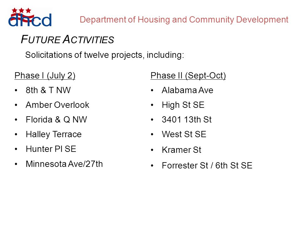 Department of Housing and Community Development F UTURE A CTIVITIES Phase I (July 2) 8th & T NW Amber Overlook Florida & Q NW Halley Terrace Hunter Pl SE Minnesota Ave/27th Phase II (Sept-Oct) Alabama Ave High St SE 3401 13th St West St SE Kramer St Forrester St / 6th St SE Solicitations of twelve projects, including: