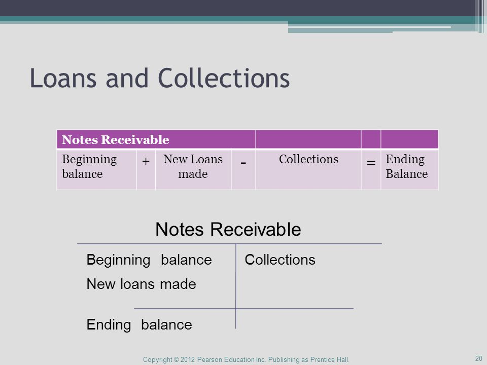 Loans and Collections Copyright © 2012 Pearson Education Inc.