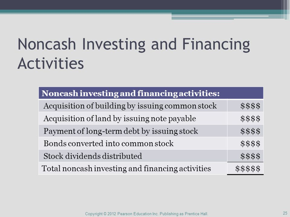 Noncash Investing and Financing Activities Copyright © 2012 Pearson Education Inc.