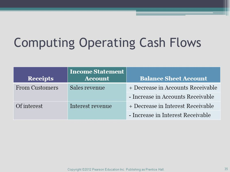 Computing Operating Cash Flows Copyright ©2012 Pearson Education Inc.