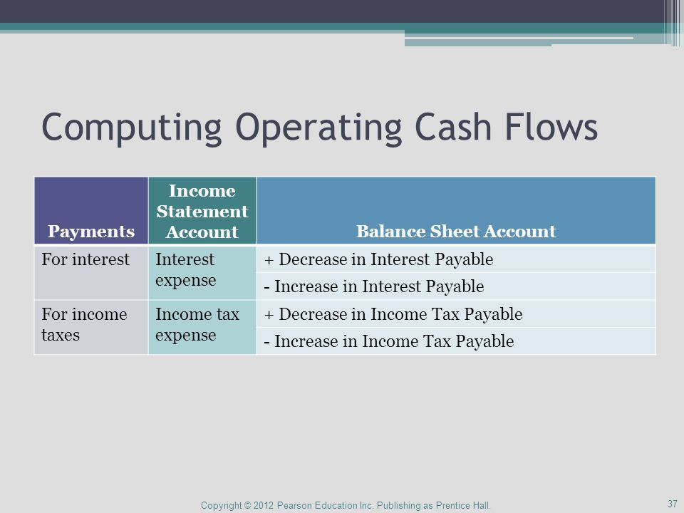 Computing Operating Cash Flows Copyright © 2012 Pearson Education Inc.