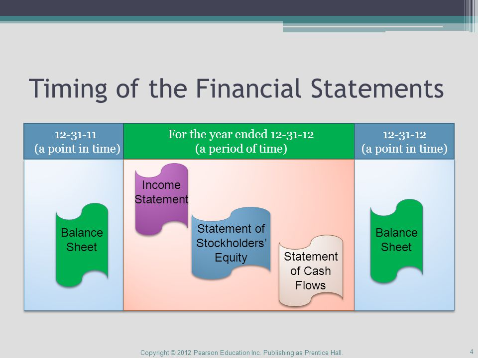 Cash Flow Template: Operating Copyright © 2012 Pearson Education Inc.