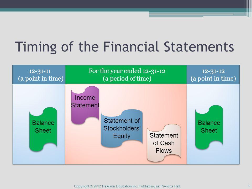 Computing Operating Cash Flows Copyright ©2012 Pearson Education Inc.