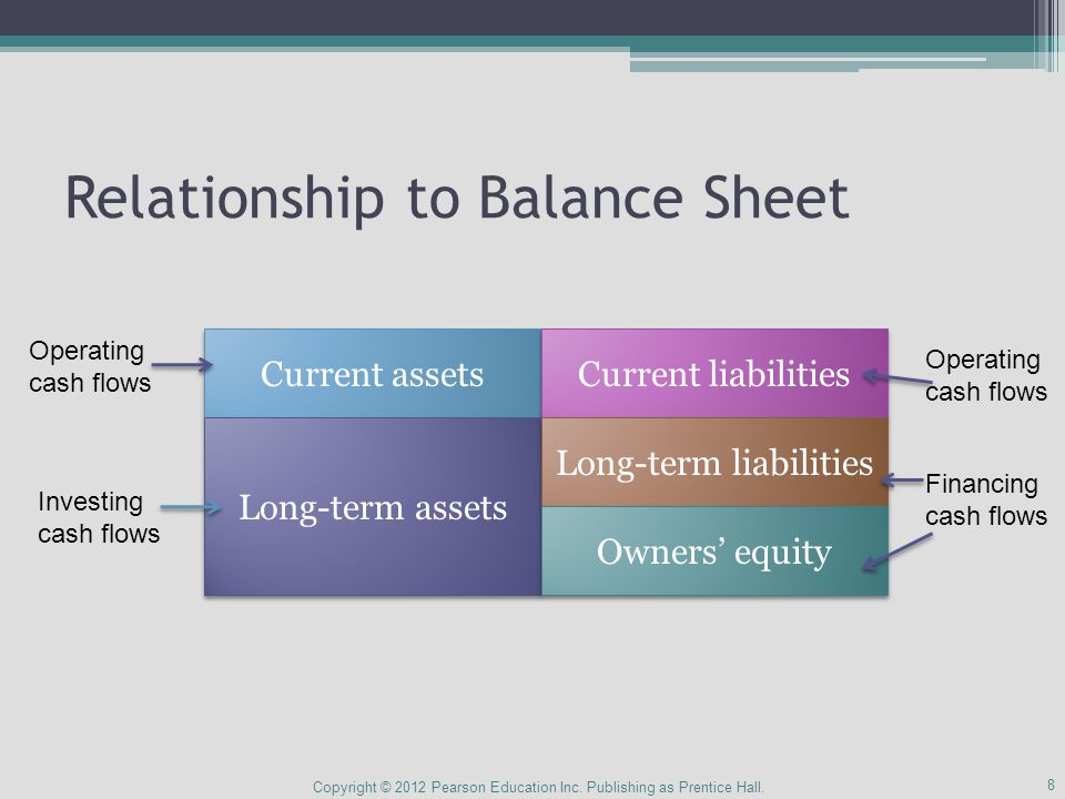 Formats for Cash Flow Statement Copyright © 2012 Pearson Education Inc.