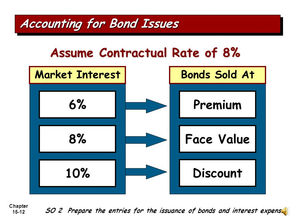 Chapter 15-11 Determining the Market Value of Bonds Market value is a function of the three factors that determine present value: 1.the dollar amounts