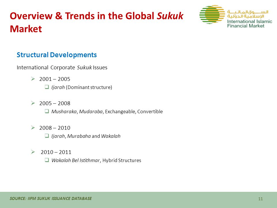 Overview & Trends in the Global Sukuk Market Structural Developments International Corporate Sukuk Issues  2001 – 2005  Ijarah (Dominant structure)  2005 – 2008  Musharaka, Mudaraba, Exchangeable, Convertible  2008 – 2010  Ijarah, Murabaha and Wakalah  2010 – 2011  Wakalah Bel Istithmar, Hybrid Structures 11 SOURCE: IIFM SUKUK ISSUANCE DATABASE