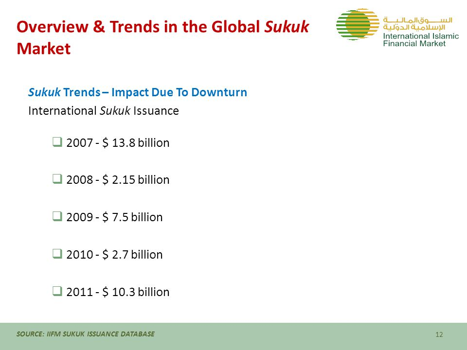 Overview & Trends in the Global Sukuk Market Sukuk Trends – Impact Due To Downturn International Sukuk Issuance  2007 - $ 13.8 billion  2008 - $ 2.15 billion  2009 - $ 7.5 billion  2010 - $ 2.7 billion  2011 - $ 10.3 billion 12 SOURCE: IIFM SUKUK ISSUANCE DATABASE
