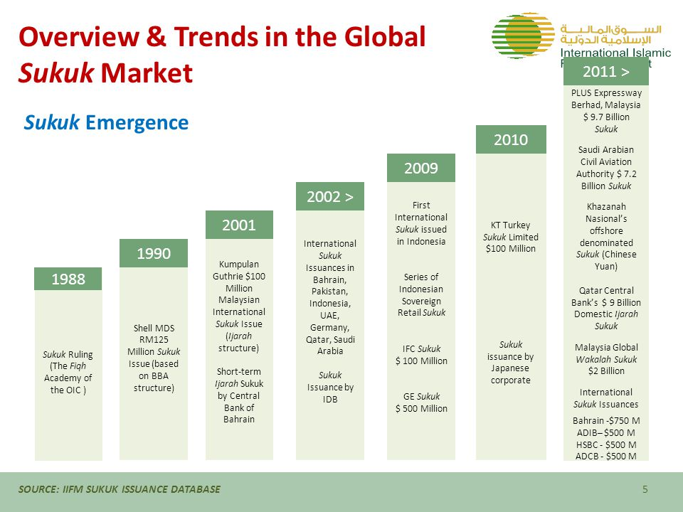 Overview & Trends in the Global Sukuk Market SOURCE: IIFM SUKUK ISSUANCE DATABASE6 20012002200320042005200620072008200920102011Grand Total Domestic7472414,7305,6378,76717,91935,02816,45718,27743,39267,679218,875 International4251,1301,6802,5033,41312,11513,8592,1407,0002,67910,24457,189 Grand Total (US $ Millions)1,1721,3716,4108,14012,18030,03448,88718,59725,27746,07177,923276,064