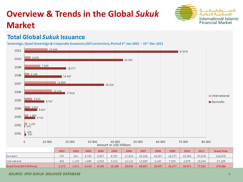 Hedging Requirements in Sukuk  Islamic Banks retail portfolio mostly consist of fixed profit rate assets on a Murabaha basis while liabilities to corporate customers are on floating rate benchmarks Rate of Return mismatch in Assets & Liabilities require protection against steep rise or fall in reference rates of return  Islamic Banks' foreign currency exposures such as deposits, import & export L/C's, Sukuk etc., The foreign currency exposures need to be managed to avoid loss due to volatility in the international currency markets 17