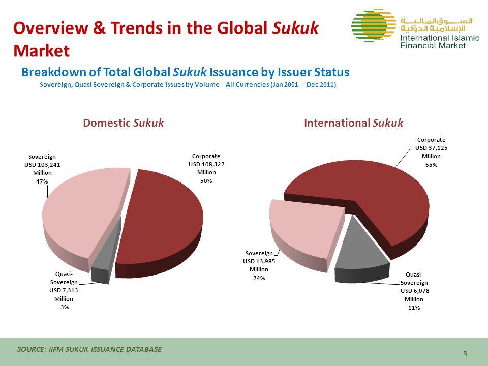 Sukuk - Rate of Return Hedging Dar Al-Arkan – Sukuk Issuance & Profit Swap Facts Dar Al Arkan US$ 450 million Sukuk Largest Saudi Real Estate Developer Fixed Profit Rate of 10.75% p.a.