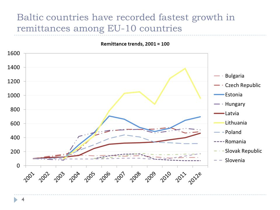 Baltic countries have recorded fastest growth in remittances among EU-10 countries 4